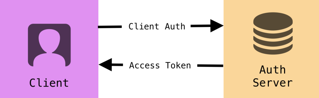 APIs and Authentication on the Jamstack