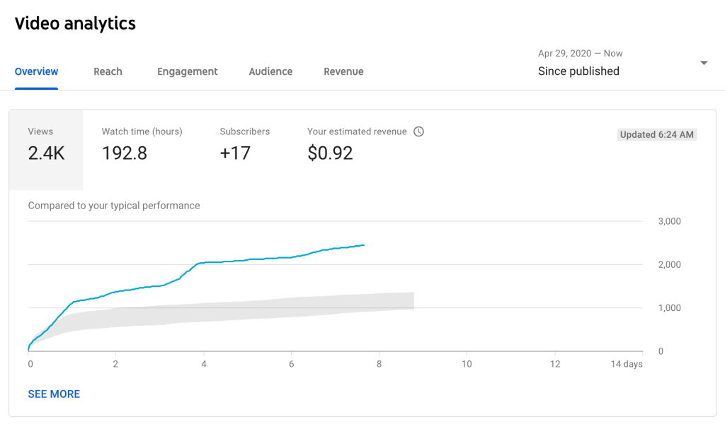 YouTube analytics page showing 2.4K views, 192.8 hours of watch time, and a chart showing a graph that this video has more views than typical over time.