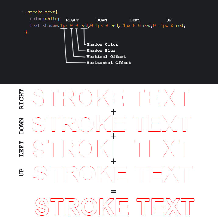 Stroke Text CSS: The Definitive Guide