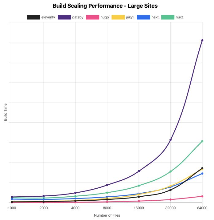 Génération de gros sites (entre 1000 et 64000 fichiers): Hugo est de loin le plus rapide, Gatsby est exponentiellement plus lent