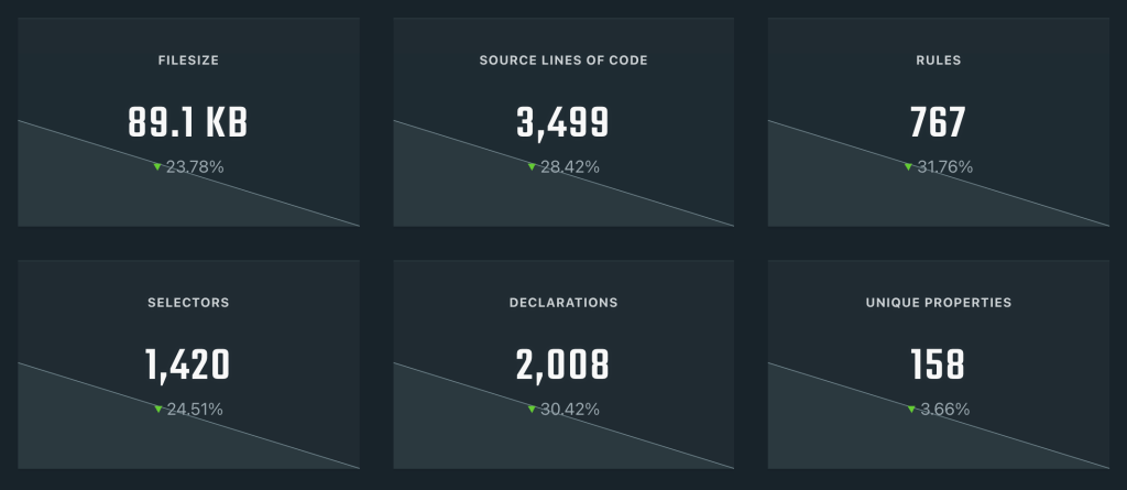 Project Wallace dashboard showing 23.78% drop in CSS file size and other similar metrics.