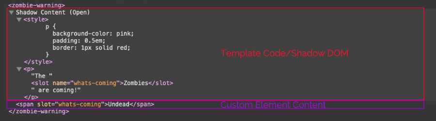 Screenshot of the HTML source of the zombie-warning component. The custom element is expanded in the shadow dam, including the style block, the custom element, and the template.
