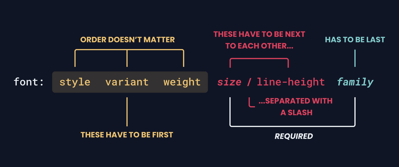 Showing the font property declaration. Style, variant and weight are in yellow with a label above that says order doesn't matter and a label beneath saying these have to be first. Next is size with a forward slash then line-height in red. Above them is a label that says these have to be next to each other. Next is family in light blue with a label that says it has to be last. There is an additional white label that connects size and family that says they are required.