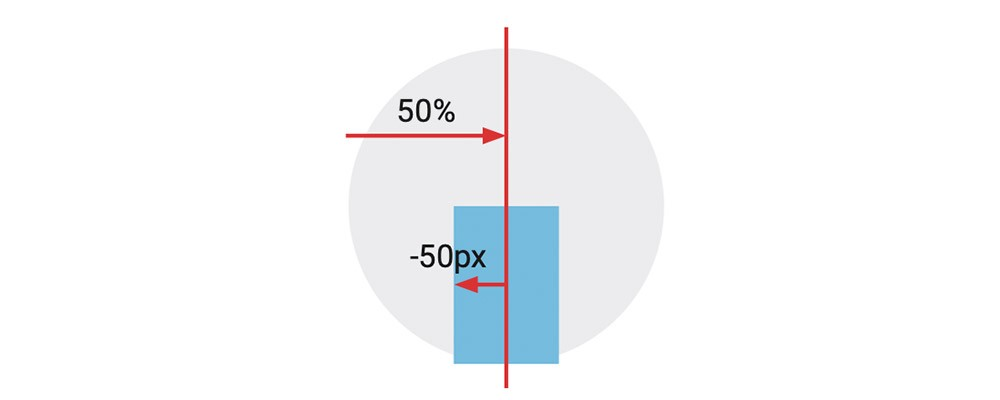 Grey circle with a red vertical line bisecting it in the center. Two red arrows are on the clock, one labeled 50% pointing at the red line and another labeled negative 50 pixels pointing away from the red line.