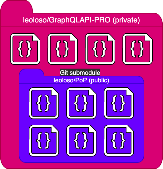 The same illustration as before, but now the large folder is a bright pink and is labeled as with the project name, and the smaller folder is a purplish-blue and labeled with the name of the public downstream module,.