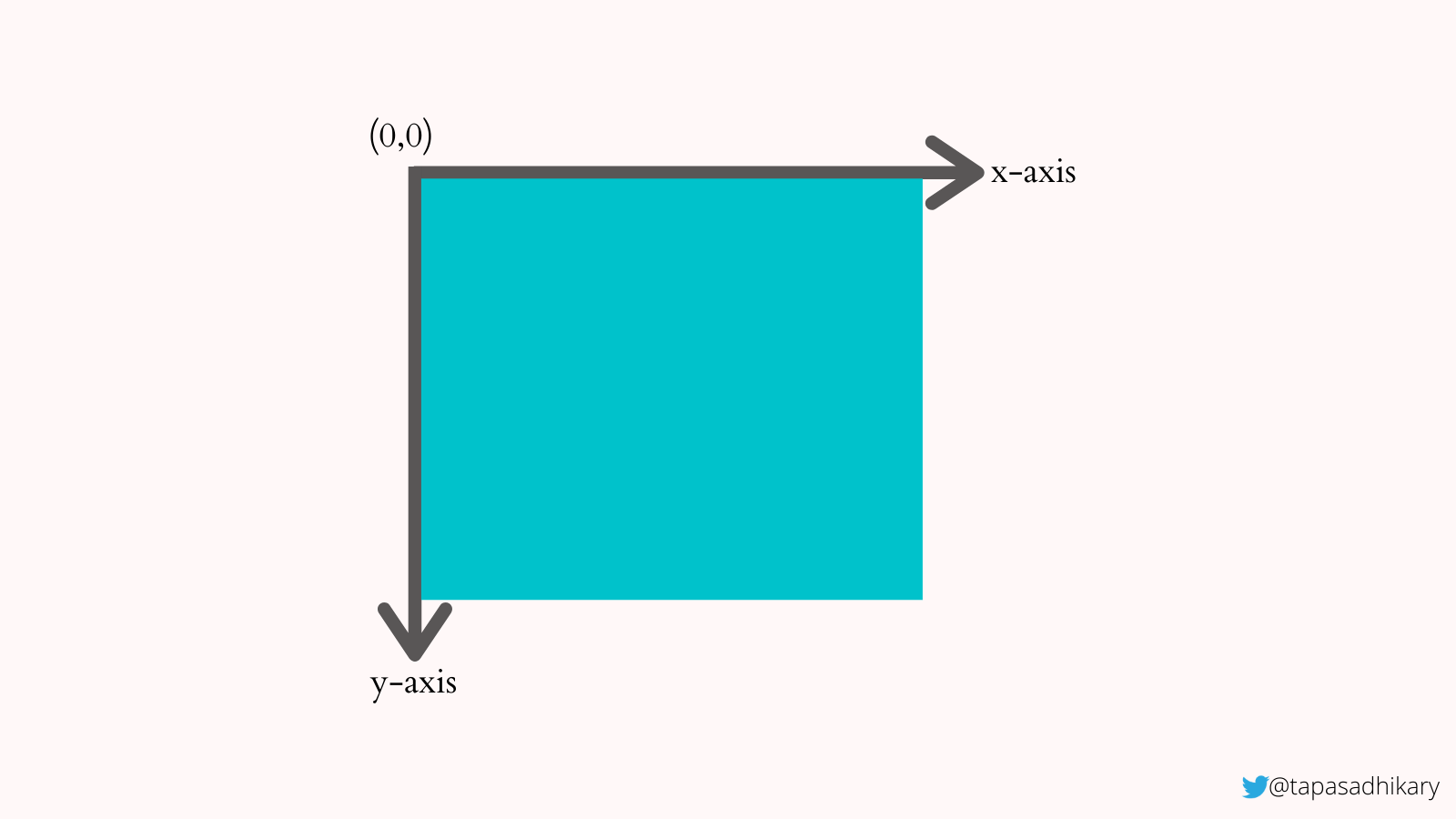 A blue square with its starting point located at a zero zero position on a chart with x and y axes.