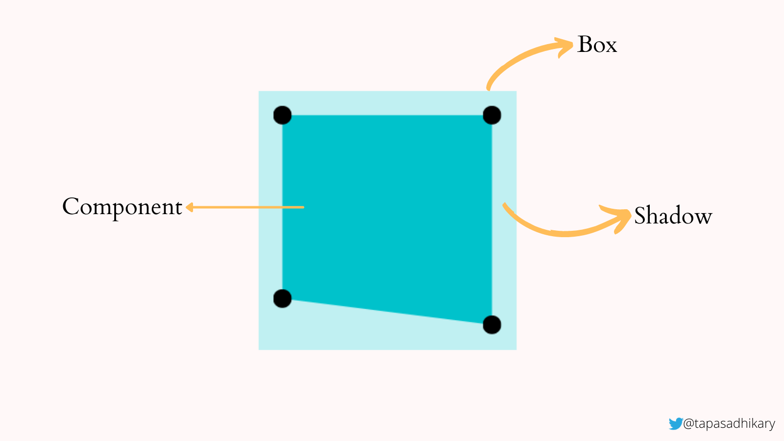 An illustration of a blue box with its inset clip points drawing another square that indicates the visible area of the shape in a darker blue.