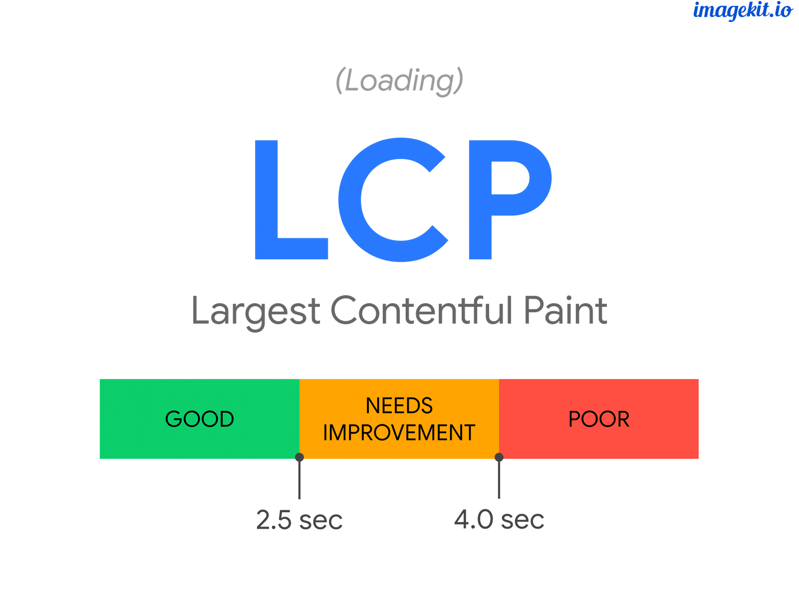 Improve Largest Contentful Paint (LCP) on Your Website With Ease