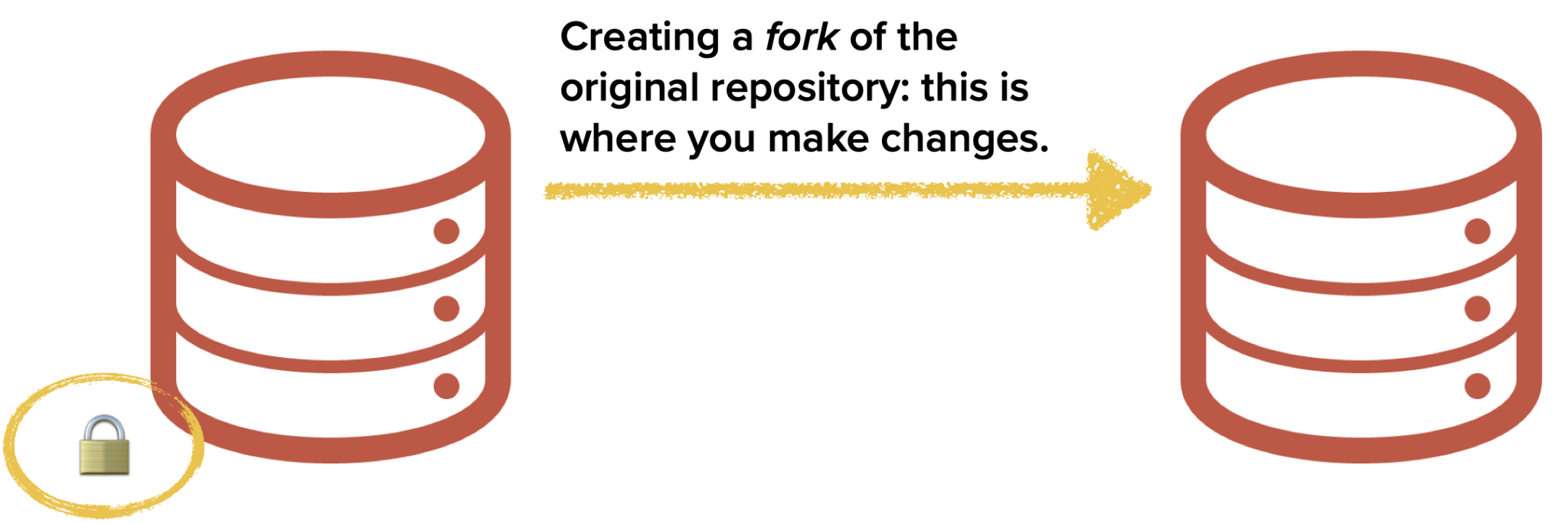 Creating a fork of the original respository is where you make changes.