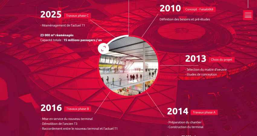 Future Terminal 1: Lyon Airports