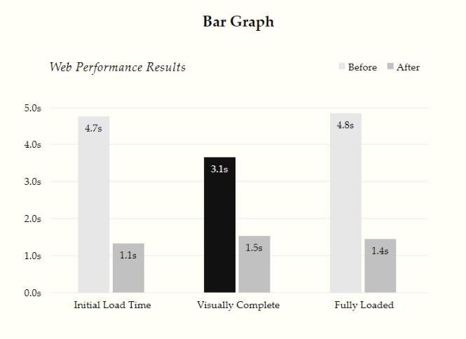 Bar Graph (Desktop)
