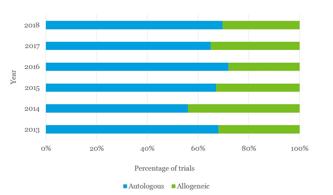 Graph showing that autologous cell products are more frequently used than allogeneic products
