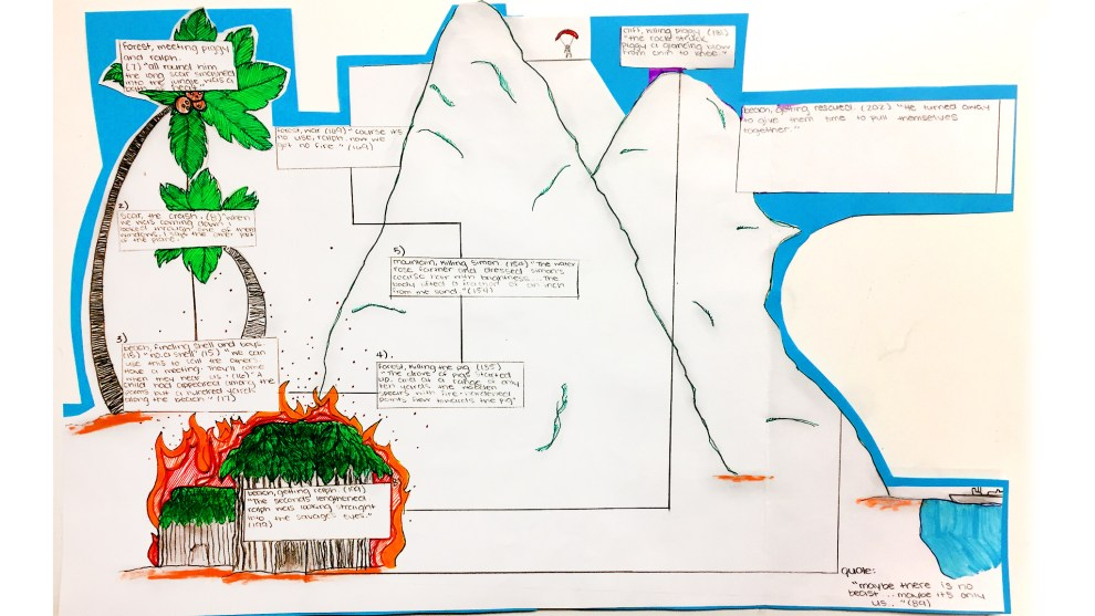 Lord Of The Flies Island Map Computational Thinking Curriculum