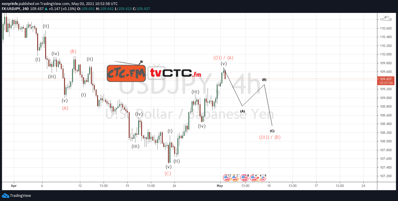USD/JPY ABC Correction