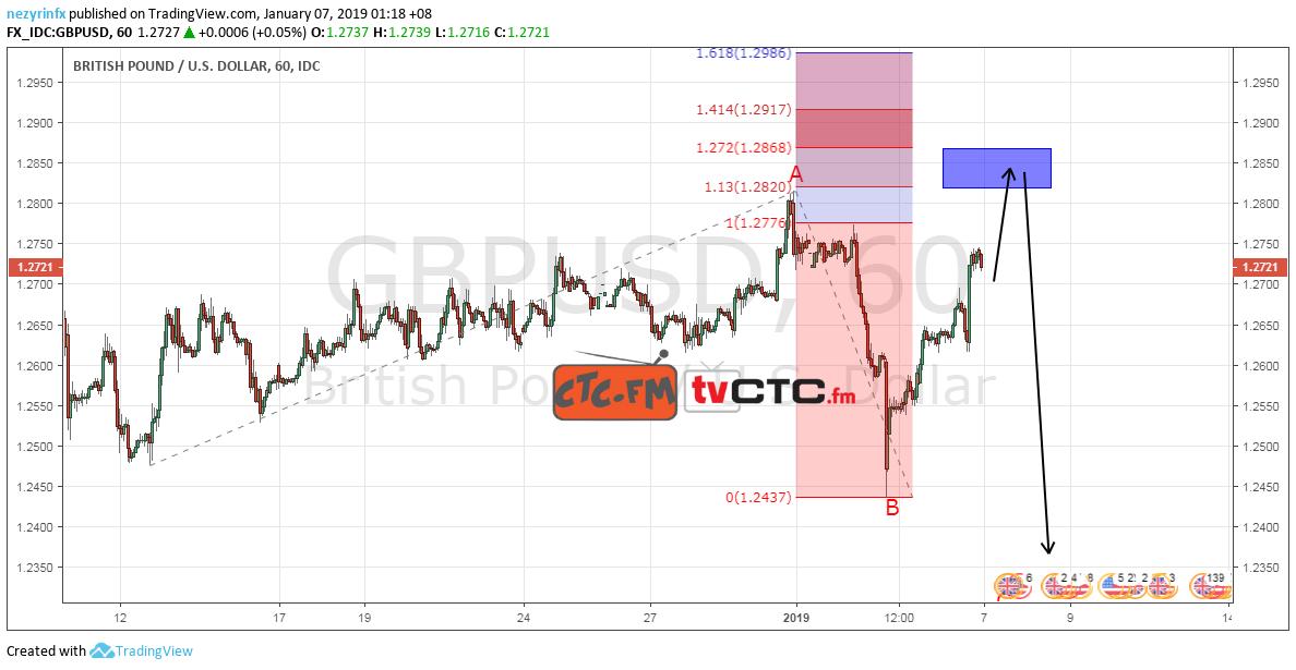 GBP/USD Flat Correction ABC