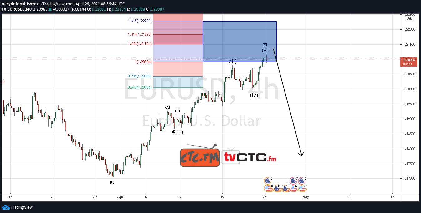 EUR/USD ABC Correction Update
