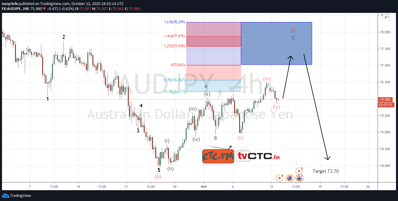 AUD/JPY ABC Correction Update
