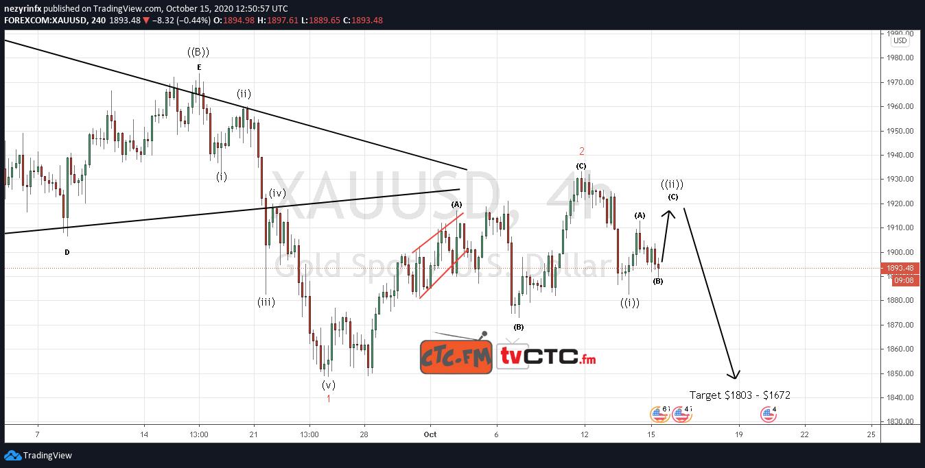 XAU/USD ABC Correction Update