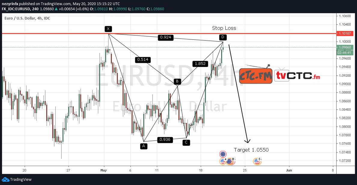 EUR/USD Potential Bearish Bat