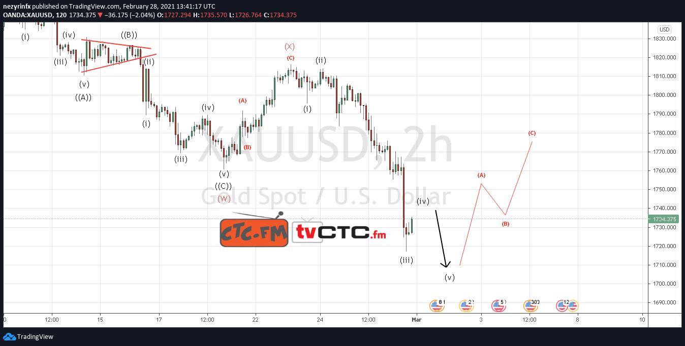 XAU/USD Wave Count Update