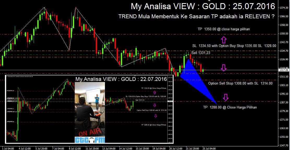 My Analisa VIEW : GOLD : 25.07.2016
