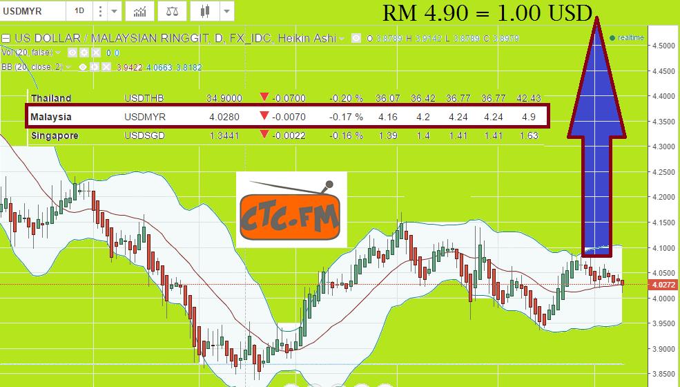 My Fundamental VIEW : USD/MYR : 10.08.2016