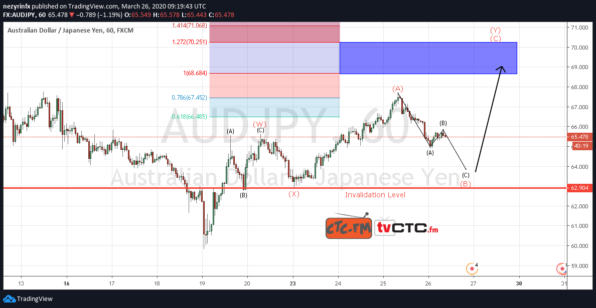 AUD/JPY WXY Correction