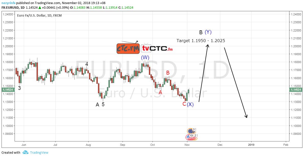 EUR/USD WXY Correction