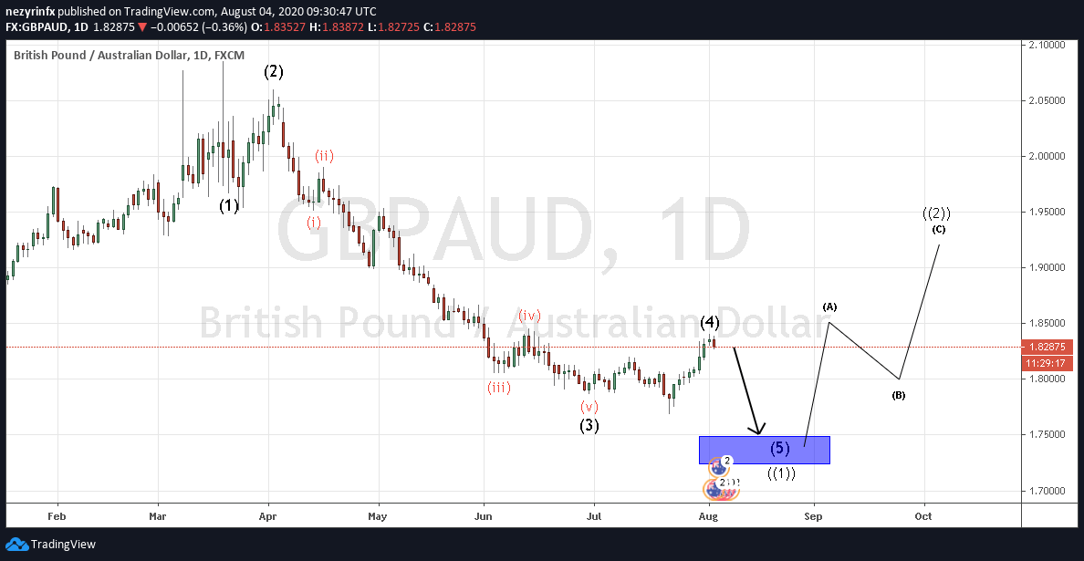 GBP/AUD Wave Count Update