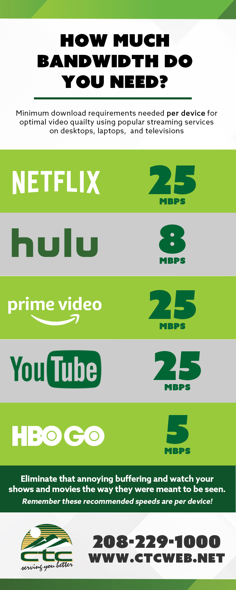 Chart of how much bandwidth you need for popular streaming apps.