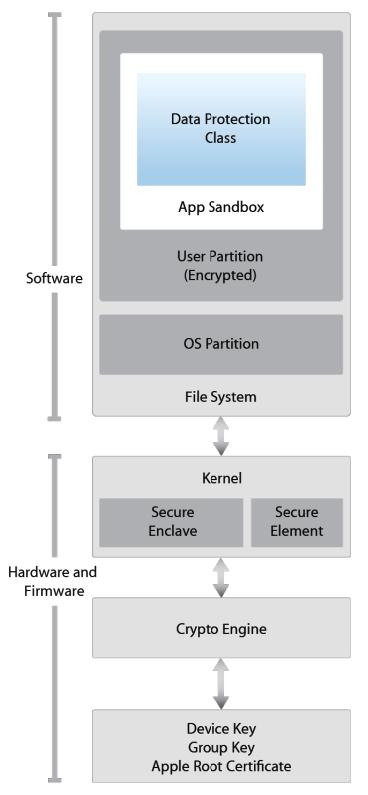 ios security penetration testing