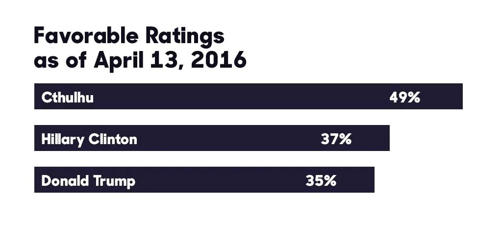 Cthulhu Favorable Ratings April 13, 2016 | Cthulhu 49% Clinton 37% Trump 35%