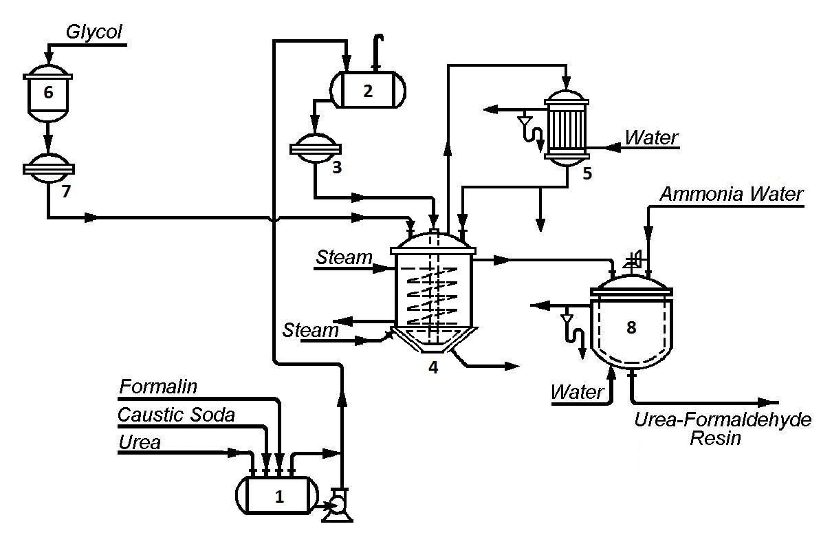Process Flow Diagram Gas Plant