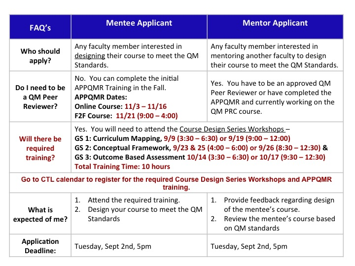 Gold Star Application Process Table