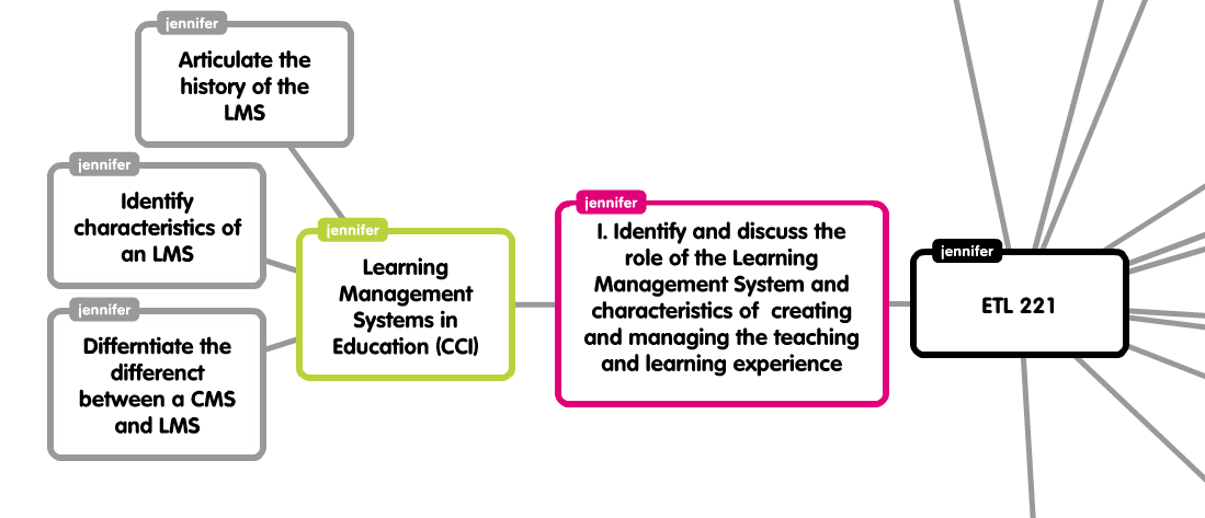 """mapping demo """"chunking"""" in concept map form"""