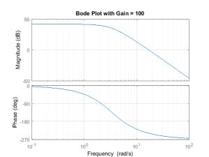 Bode plot  digital control system  motor control