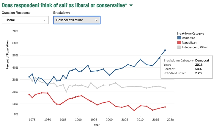 Courtesy of the General Social Survey and National Opinion Research Center