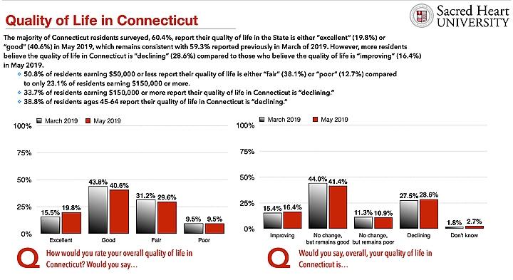 screengrab sacred heart-Hartford Courant poll data