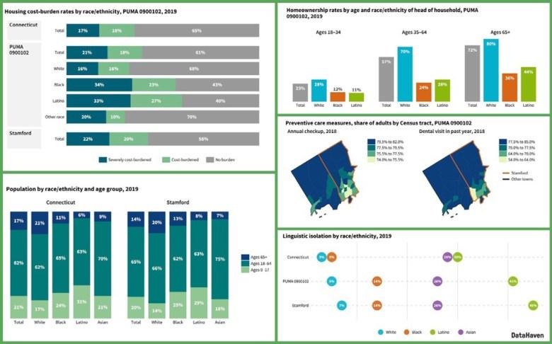 DataHaven Town Equity Report image