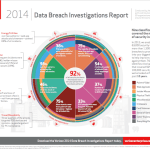 Technology Context From the Verizon Data Breach Investigations Report (DBIR)
