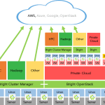 The Future of Infrastructure Management with Bright OpenStack and Cluster Manager
