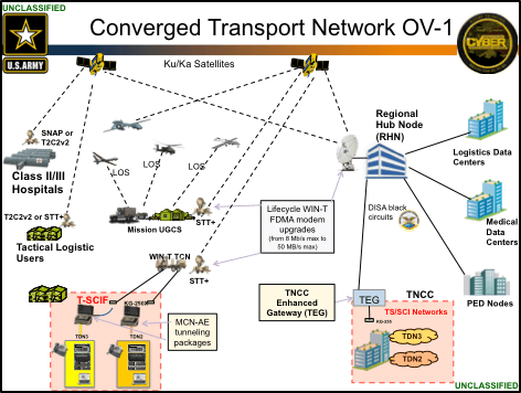 TechNet Augusta 2016: US Army Networks and Services