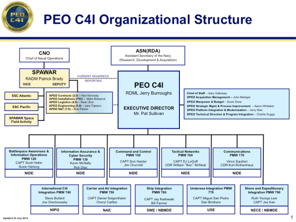 US Navy PEO for C4I: An update for the enterprise ...