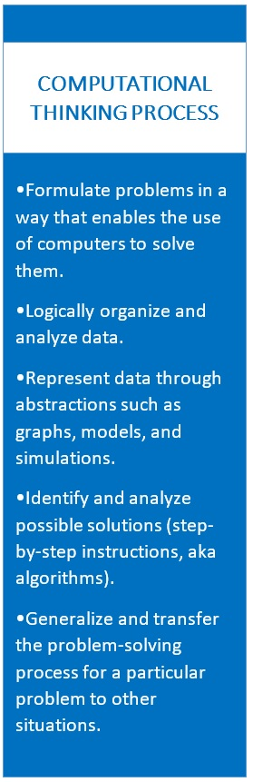 Computational Thinking Process: Formulate problems, organize and analyze data, represent data through abstractions, identify possible solutions, generalize the process to solve other problems.