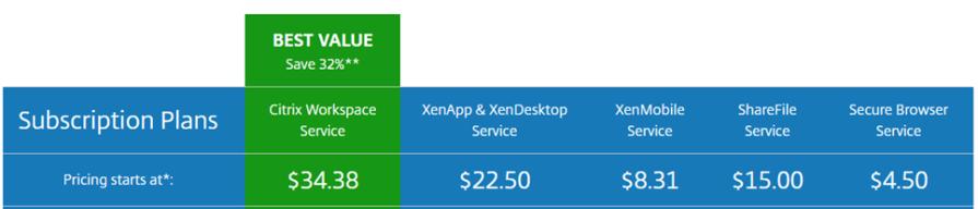 Subscription plans for Citrix Cloud: Workspace Service $34.38 per user. XenApp & XenDesktop Service $22.50. XenMobile $8.31. ShareFile $15.00. Secure Browser $4.50. Prices as of June 11, 2018. Source: Citrix.com
