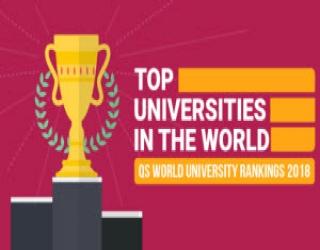 جامعة القاهرة تصنيف كيو إس البريطاني يضع جامعة القاهرة