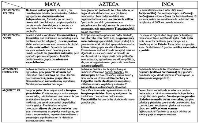 Resultado de imagen de diferencias entre mayas, aztecas e incas DE UNA VEZ POR TODAS