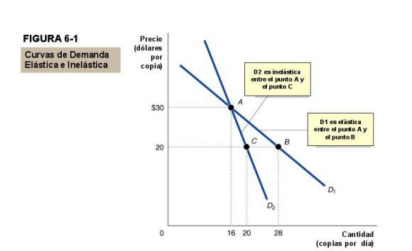 curva-de-demanda-elastica-e-inelastica