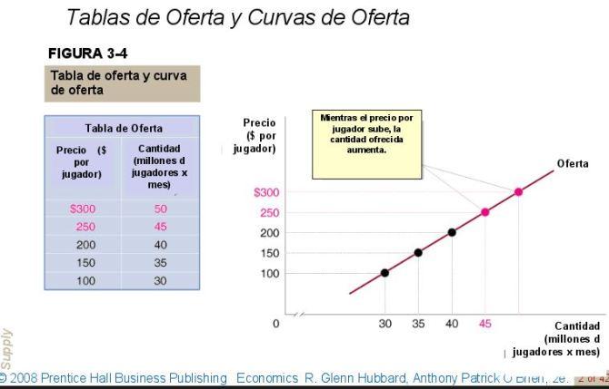 tabla-y-curva-de-oferta