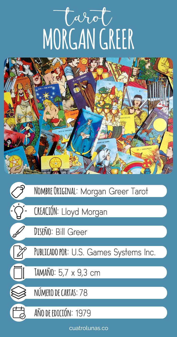 Infografia Tarot Morgan Greer